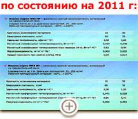 """Технические характеристики пеноматериалов, используемых в ижевских ковриках (""""пенках"""")"""