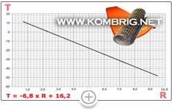 График зависимости предельной температуры использования туристического коврика от R-value этого коврика