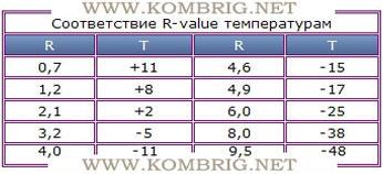 Таблица перевода R-value туристических ковриков в температуры почвы